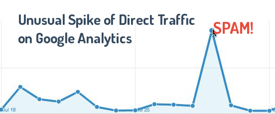 spike-on-direct-traffic-in-google-analytics